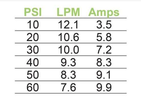 Delavan 11.4LPM 60PSI Flow Chart