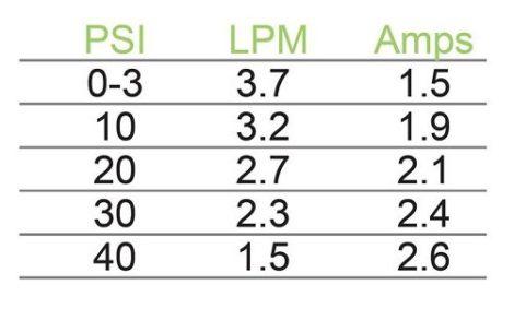 Delavan 3.8LPM 40PSI Flow Chart